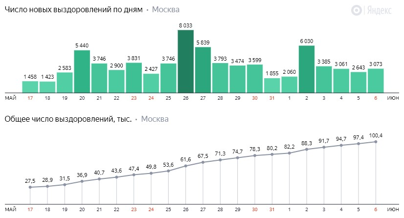 Число новых выздоровлений от коронавируса COVID-19 по дням в Москве на 6 июня 2020 года