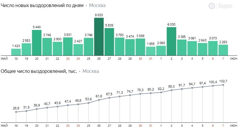 Число новых выздоровлений от коронавируса COVID-19 по дням в Москве на 7 июня 2020 года