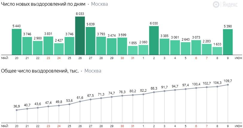 Число новых выздоровлений от коронавируса COVID-19 по дням в Москве на 9 июня 2020 года
