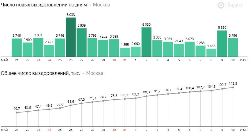 Число новых выздоровлений от коронавируса COVID-19 по дням в Москве на 10 июня 2020 года