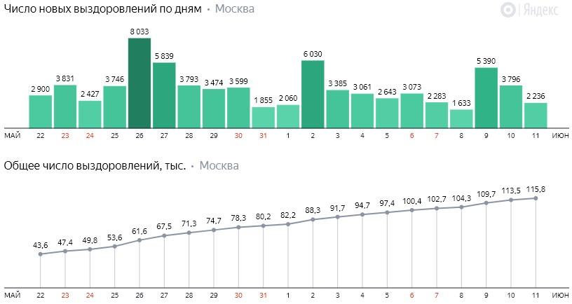 Число новых выздоровлений от коронавируса COVID-19 по дням в Москве на 12 июня 2020 года