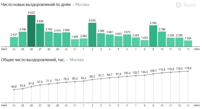 Число новых выздоровлений от коронавируса COVID-19 по дням в Москве на 13 июня 2020 года