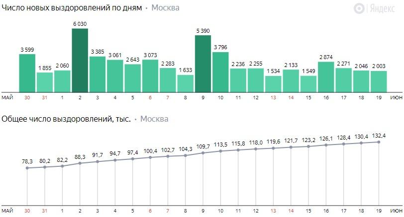 Число новых выздоровлений от коронавируса COVID-19 по дням в Москве на 19 июня 2020 года