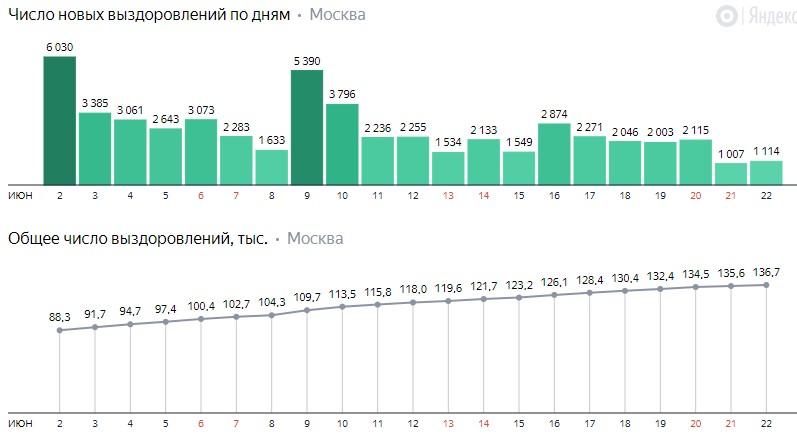 Число новых выздоровлений от коронавируса COVID-19 по дням в Москве на 22 июня 2020 года