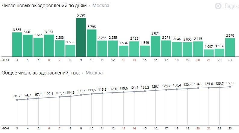 Число новых выздоровлений от коронавируса COVID-19 по дням в Москве на 23 июня 2020 года
