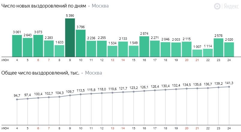Число новых выздоровлений от коронавируса COVID-19 по дням в Москве на 24 июня 2020 года