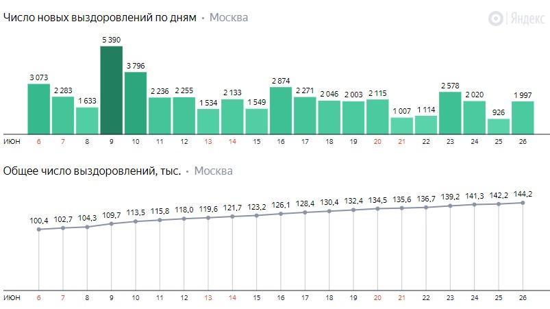 Число новых выздоровлений от коронавируса COVID-19 по дням в Москве на 26 июня 2020 года