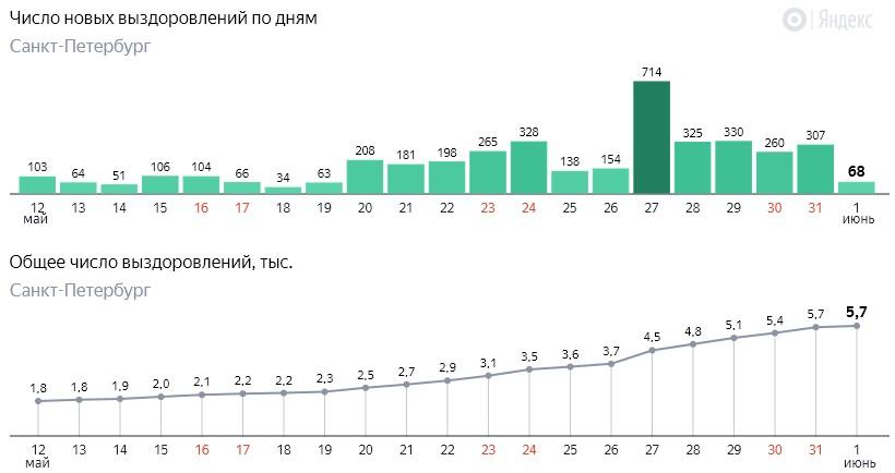 Число новых выздоровлений от коронавируса COVID-19 по дням в Петербурге на 1 июня 2020 года
