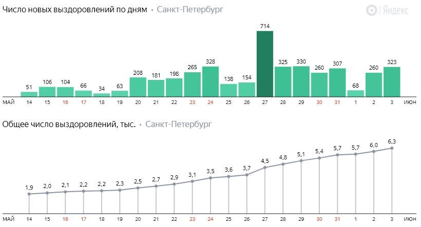 Число новых выздоровлений от коронавируса COVID-19 по дням в Петербурге на 3 июня 2020 года