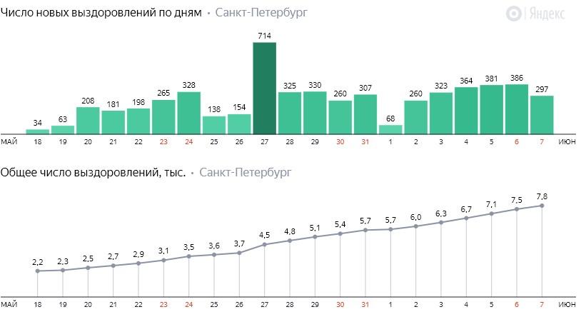 Число новых выздоровлений от коронавируса COVID-19 по дням в Петербурге на 7 июня 2020 года