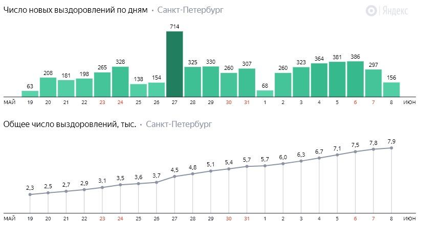 Число новых выздоровлений от коронавируса COVID-19 по дням в Петербурге на 8 июня 2020 года