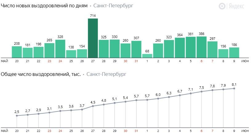 Число новых выздоровлений от коронавируса COVID-19 по дням в Петербурге на 9 июня 2020 года