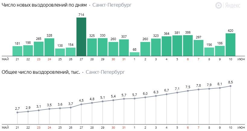 Число новых выздоровлений от коронавируса COVID-19 по дням в Петербурге на 10 июня 2020 года