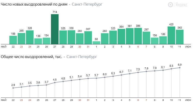 Число новых выздоровлений от коронавируса COVID-19 по дням в Петербурге на 11 июня 2020 года