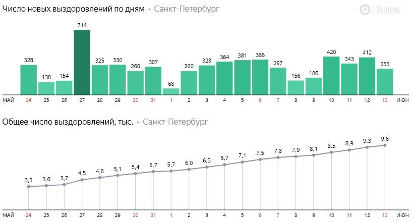 Число новых выздоровлений от коронавируса COVID-19 по дням в Петербурге на 13 июня 2020 года