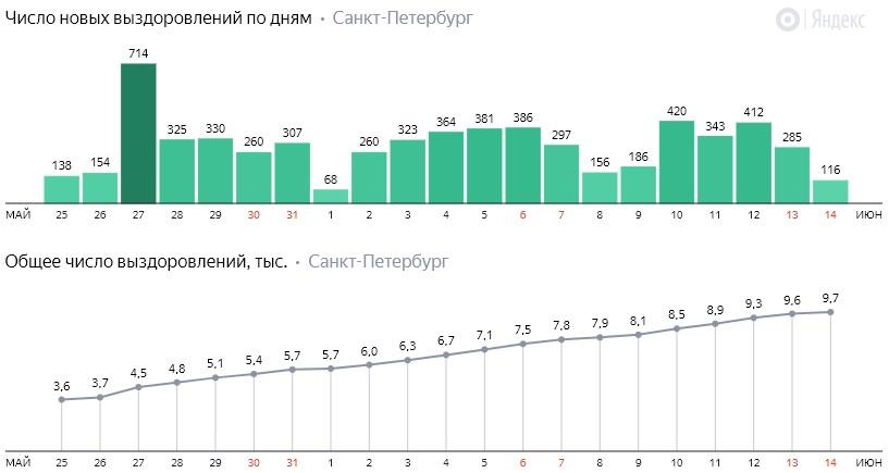 Число новых выздоровлений от коронавируса COVID-19 по дням в Петербурге на 14 июня 2020 года