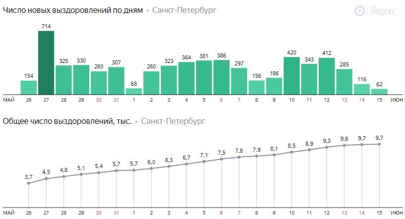 Число новых выздоровлений от коронавируса COVID-19 по дням в Петербурге на 15 июня 2020 года