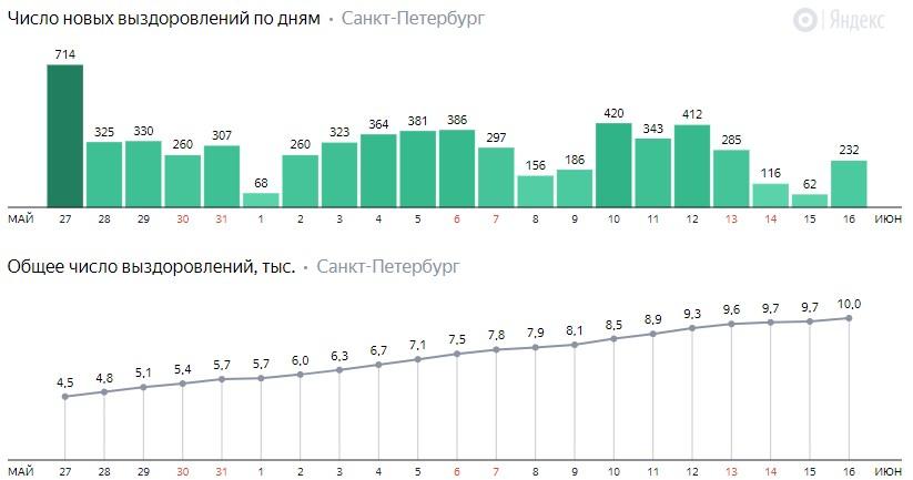 Число новых выздоровлений от коронавируса COVID-19 по дням в Петербурге на 16 июня 2020 года