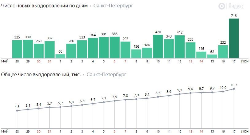 Число новых выздоровлений от коронавируса COVID-19 по дням в Петербурге на 17 июня 2020 года