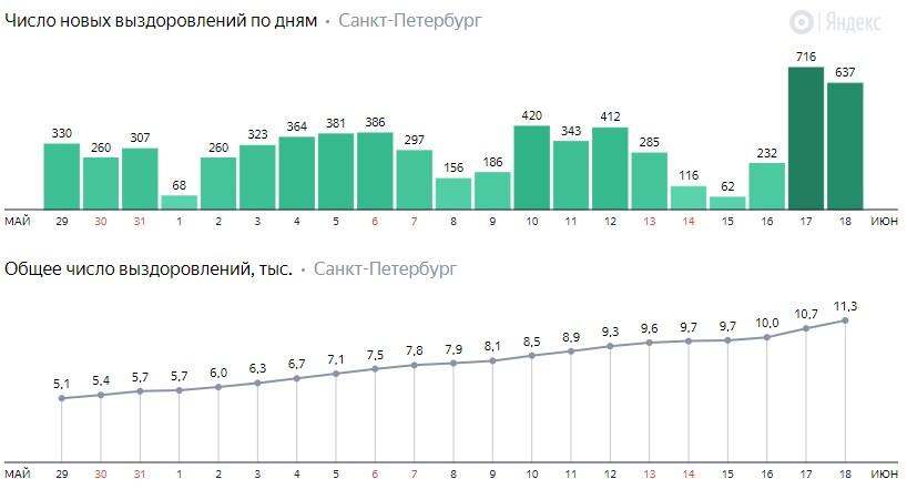 Число новых выздоровлений от коронавируса COVID-19 по дням в Петербурге на 18 июня 2020 года