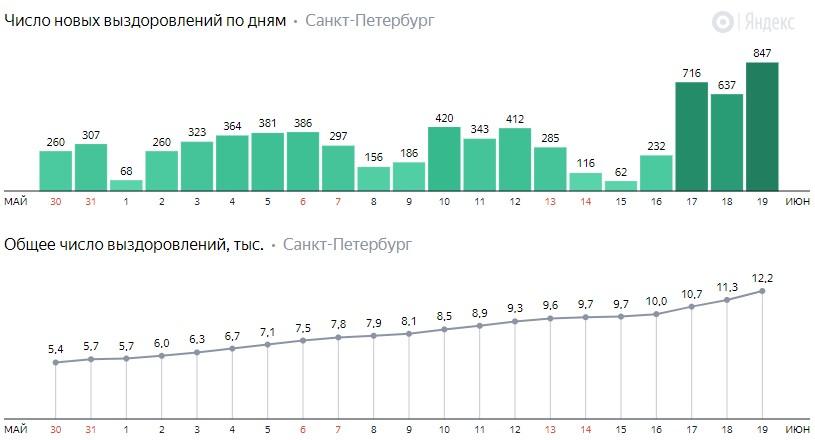 Число новых выздоровлений от коронавируса COVID-19 по дням в Петербурге на 19 июня 2020 года