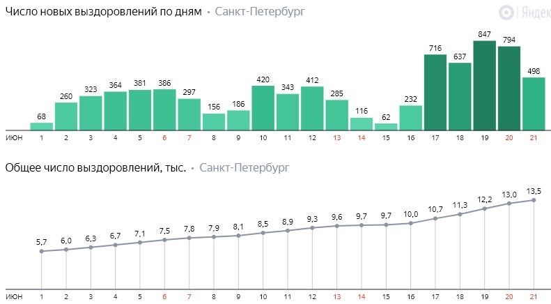 Число новых выздоровлений от коронавируса COVID-19 по дням в Петербурге на 21 июня 2020 года