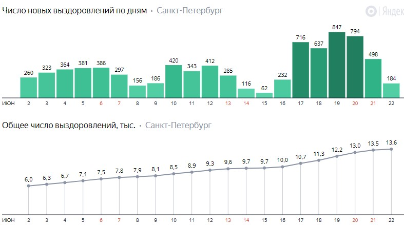 Число новых выздоровлений от коронавируса COVID-19 по дням в Петербурге на 22 июня 2020 года