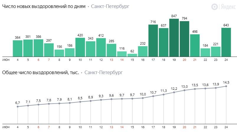 Число новых выздоровлений от коронавируса COVID-19 по дням в Петербурге на 24 июня 2020 года