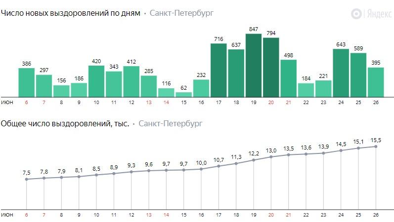 Число новых выздоровлений от коронавируса COVID-19 по дням в Петербурге на 26 июня 2020 года