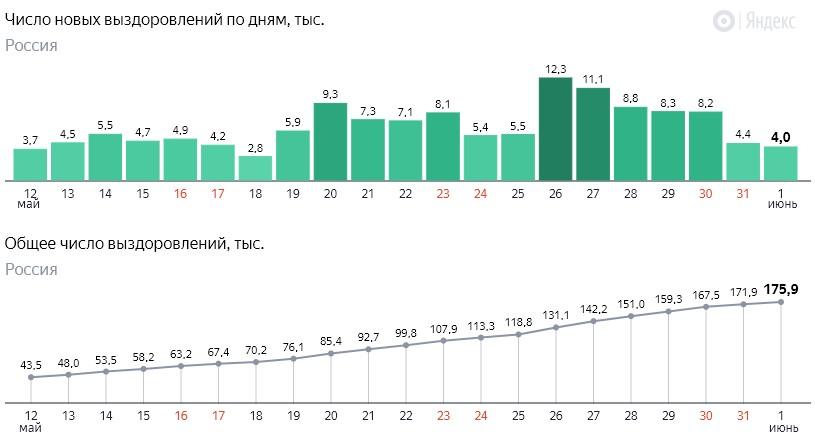 Число новых выздоровлений от коронавируса COVID-19 по дням в России от 1 июня 2020 года