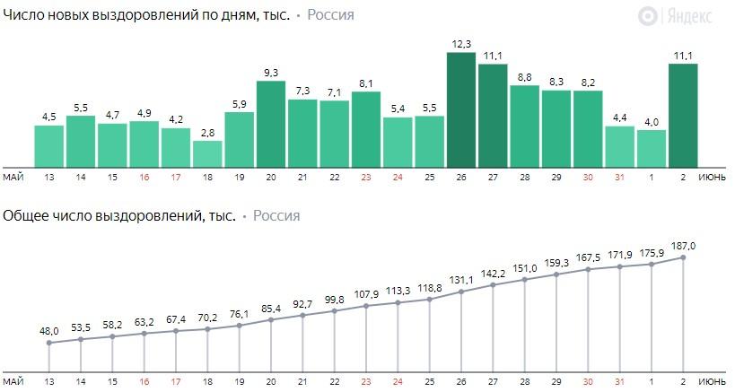 Число новых выздоровлений от коронавируса COVID-19 по дням в России от 2 июня 2020 года