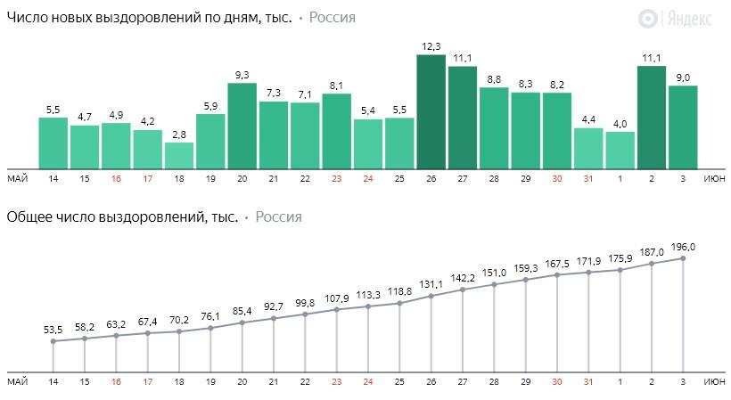 Число новых выздоровлений от коронавируса COVID-19 по дням в России от 3 июня 2020 года
