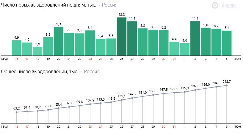 Число новых выздоровлений от коронавируса COVID-19 по дням в России от 5 июня 2020 года