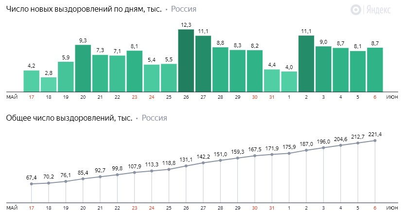 Число новых выздоровлений от коронавируса COVID-19 по дням в России от 6 июня 2020 года