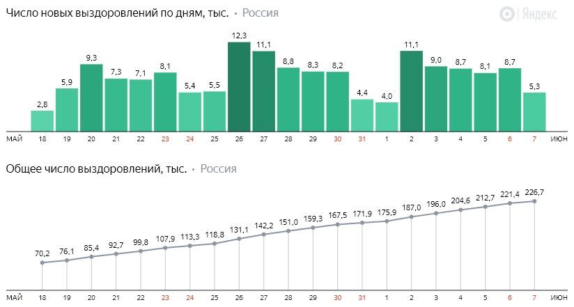 Число новых выздоровлений от коронавируса COVID-19 по дням в России от 7 июня 2020 года