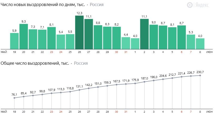 Число новых выздоровлений от коронавируса COVID-19 по дням в России от 8 июня 2020 года