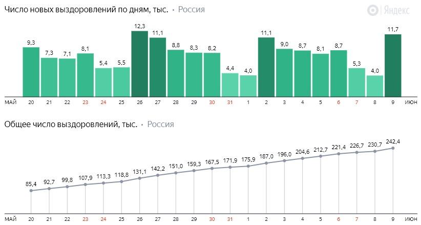 Число новых выздоровлений от коронавируса COVID-19 по дням в России от 9 июня 2020 года