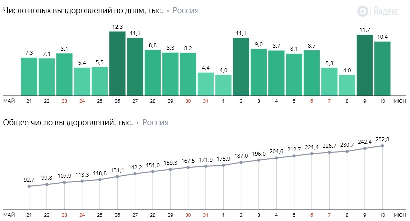 Число новых выздоровлений от коронавируса COVID-19 по дням в России от 10 июня 2020 года