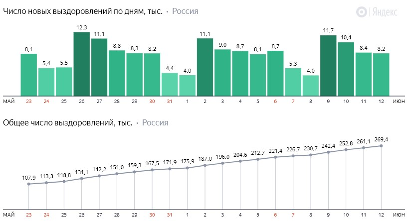 Число новых выздоровлений от коронавируса COVID-19 по дням в России от 12 июня 2020 года
