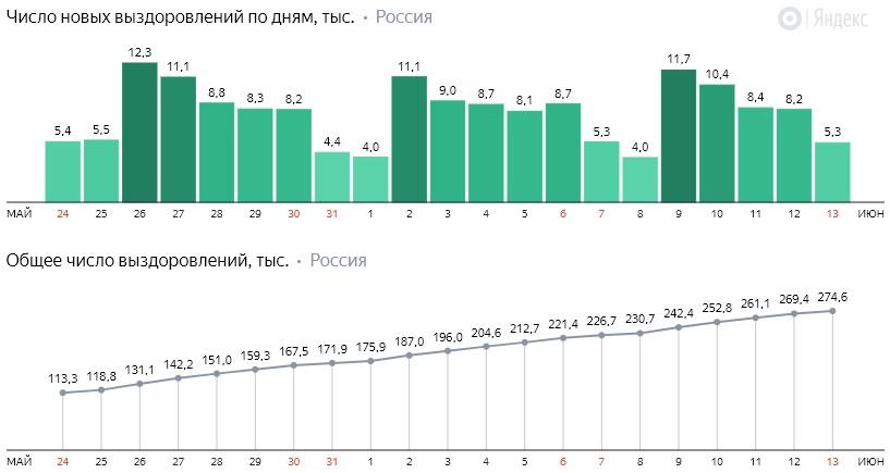 Число новых выздоровлений от коронавируса COVID-19 по дням в России от 13 июня 2020 года