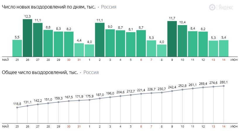 Число новых выздоровлений от коронавируса COVID-19 по дням в России от 14 июня 2020 года