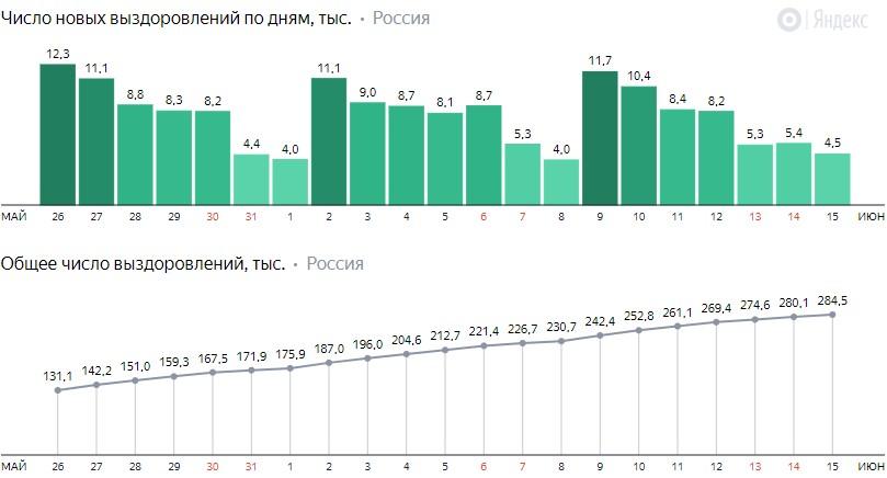 Число новых выздоровлений от коронавируса COVID-19 по дням в России от 15 июня 2020 года