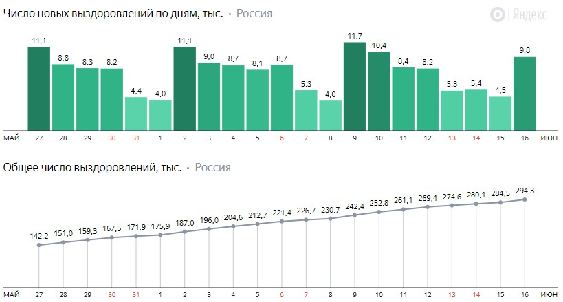 Число новых выздоровлений от коронавируса COVID-19 по дням в России от 16 июня 2020 года