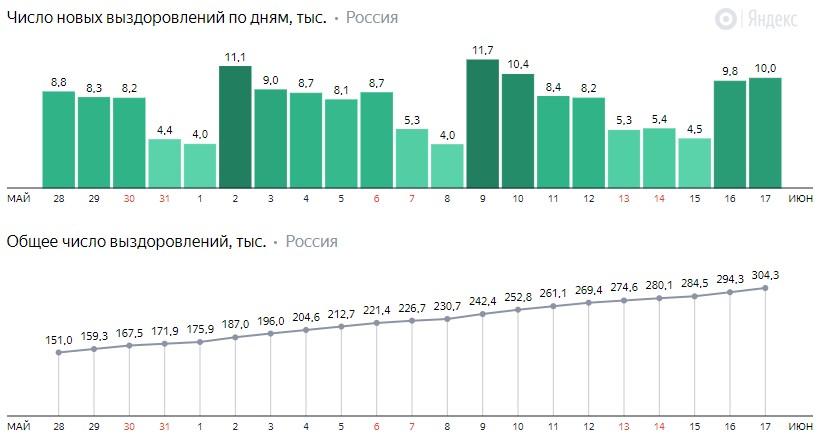 Число новых выздоровлений от коронавируса COVID-19 по дням в России от 17 июня 2020 года
