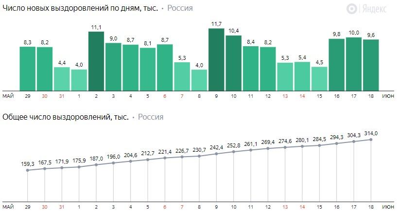 Число новых выздоровлений от коронавируса COVID-19 по дням в России от 18 июня 2020 года