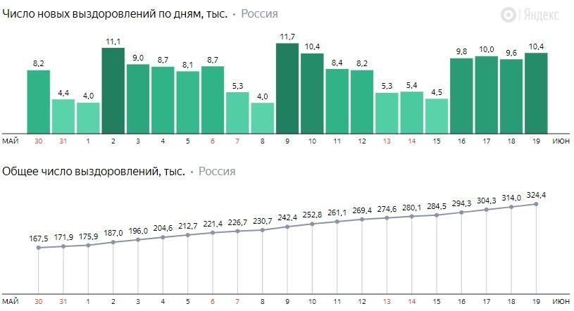 Число новых выздоровлений от коронавируса COVID-19 по дням в России от 19 июня 2020 года