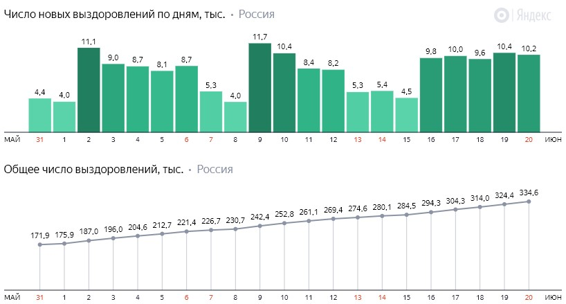 Число новых выздоровлений от коронавируса COVID-19 по дням в России от 20 июня 2020 года