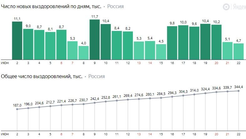 Число новых выздоровлений от коронавируса COVID-19 по дням в России от 22 июня 2020 года