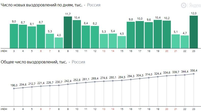 Число новых выздоровлений от коронавируса COVID-19 по дням в России от 23 июня 2020 года