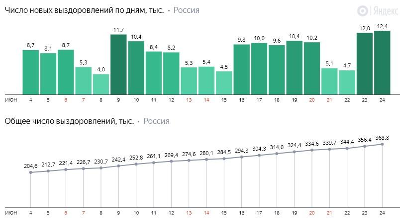 Число новых выздоровлений от коронавируса COVID-19 по дням в России от 24 июня 2020 года